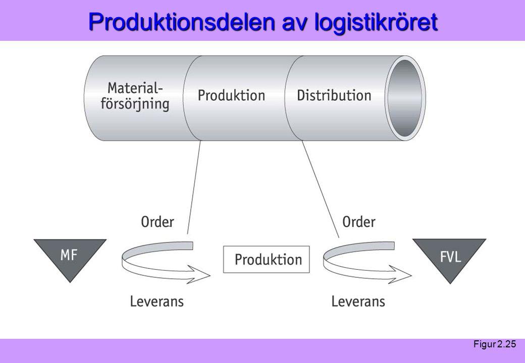 Modern Logistik Aronsson, Ekdahl, Oskarsson, Modern Logistik Aronsson, Ekdahl, Oskarsson, © Liber 2003 Produktionsdelen av logistikröret Figur 2.25