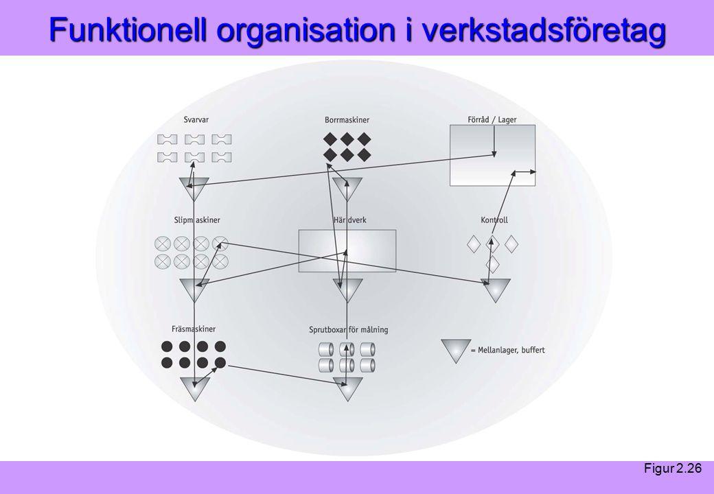 Modern Logistik Aronsson, Ekdahl, Oskarsson, Modern Logistik Aronsson, Ekdahl, Oskarsson, © Liber 2003 Funktionell organisation i verkstadsföretag Figur 2.26