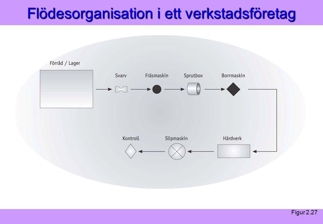 Modern Logistik Aronsson, Ekdahl, Oskarsson, Modern Logistik Aronsson, Ekdahl, Oskarsson, © Liber 2003 Flödesorganisation i ett verkstadsföretag Figur 2.27