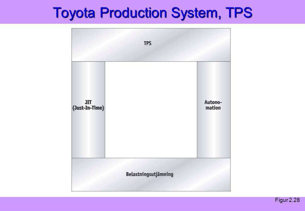 Modern Logistik Aronsson, Ekdahl, Oskarsson, Modern Logistik Aronsson, Ekdahl, Oskarsson, © Liber 2003 Toyota Production System, TPS Figur 2.28