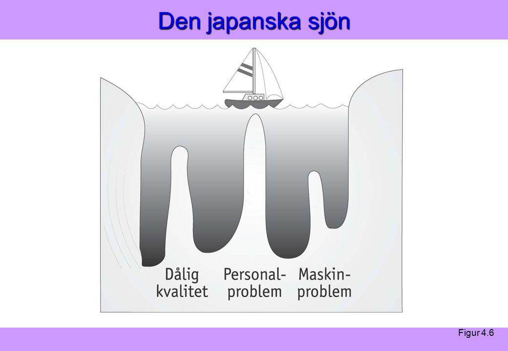 Modern Logistik Aronsson, Ekdahl, Oskarsson, Modern Logistik Aronsson, Ekdahl, Oskarsson, © Liber 2003 Den japanska sjön Figur 4.6