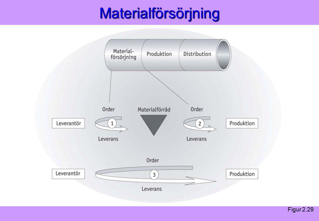 Modern Logistik Aronsson, Ekdahl, Oskarsson, Modern Logistik Aronsson, Ekdahl, Oskarsson, © Liber 2003Materialförsörjning Figur 2.29