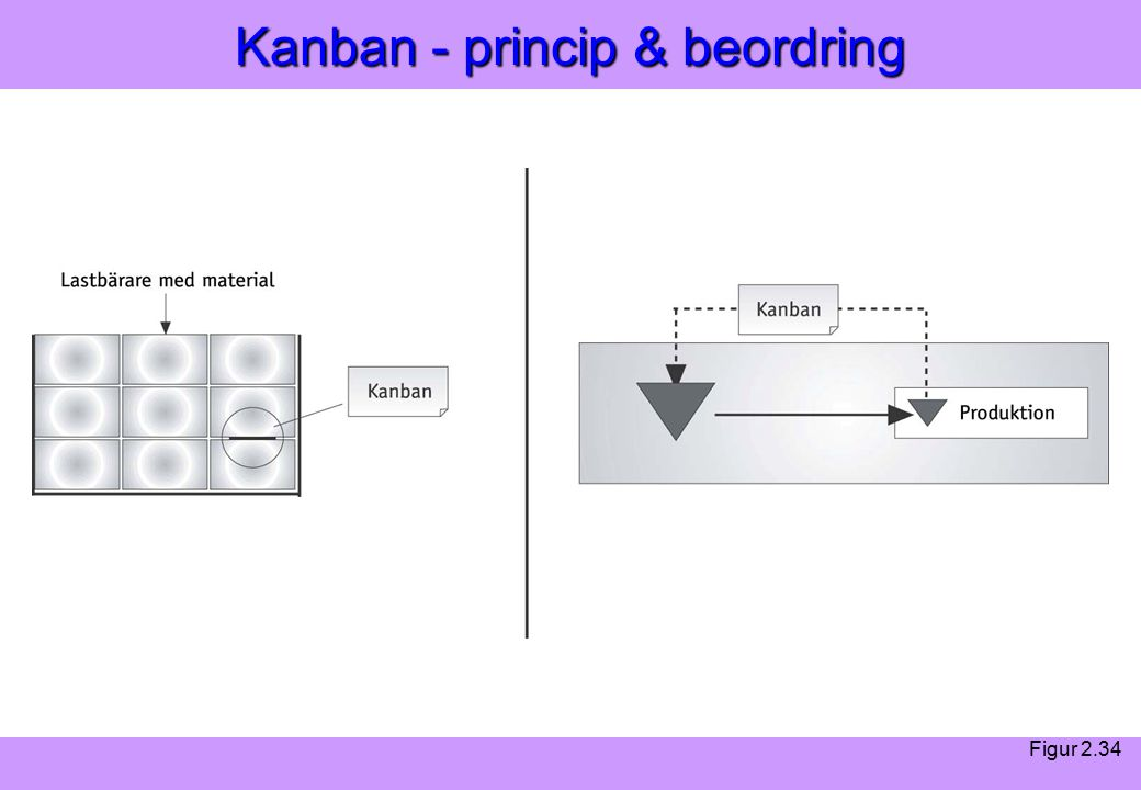 Modern Logistik Aronsson, Ekdahl, Oskarsson, Modern Logistik Aronsson, Ekdahl, Oskarsson, © Liber 2003 Kanban - princip & beordring Figur 2.34