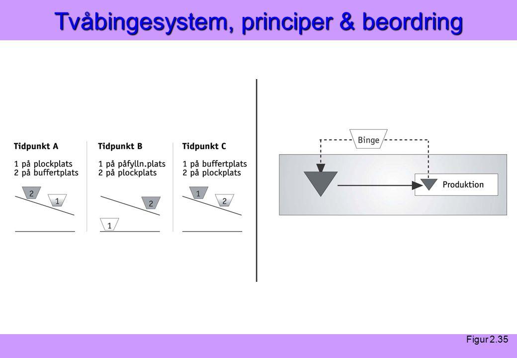 Modern Logistik Aronsson, Ekdahl, Oskarsson, Modern Logistik Aronsson, Ekdahl, Oskarsson, © Liber 2003 Tvåbingesystem, principer & beordring Figur 2.35