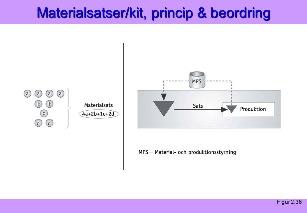 Modern Logistik Aronsson, Ekdahl, Oskarsson, Modern Logistik Aronsson, Ekdahl, Oskarsson, © Liber 2003 Materialsatser/kit, princip & beordring Figur 2.36