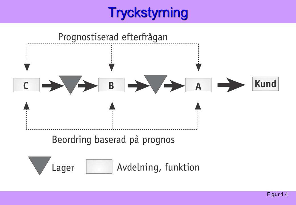 Modern Logistik Aronsson, Ekdahl, Oskarsson, Modern Logistik Aronsson, Ekdahl, Oskarsson, © Liber 2003Tryckstyrning Figur 4.4