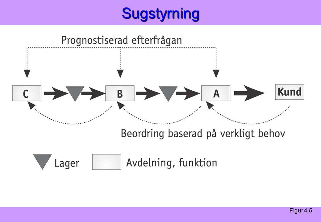 Modern Logistik Aronsson, Ekdahl, Oskarsson, Modern Logistik Aronsson, Ekdahl, Oskarsson, © Liber 2003Sugstyrning Figur 4.5
