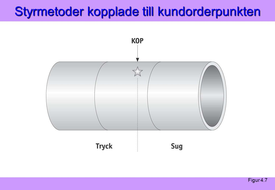 Modern Logistik Aronsson, Ekdahl, Oskarsson, Modern Logistik Aronsson, Ekdahl, Oskarsson, © Liber 2003 Styrmetoder kopplade till kundorderpunkten Figur 4.7