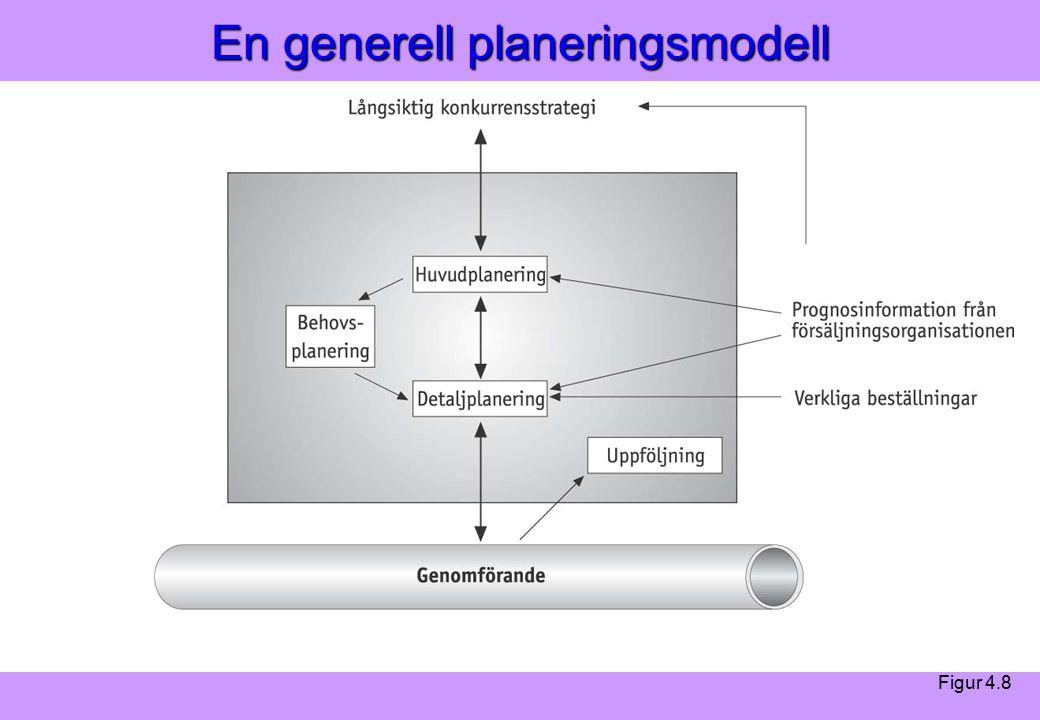 Modern Logistik Aronsson, Ekdahl, Oskarsson, Modern Logistik Aronsson, Ekdahl, Oskarsson, © Liber 2003 En generell planeringsmodell Figur 4.8