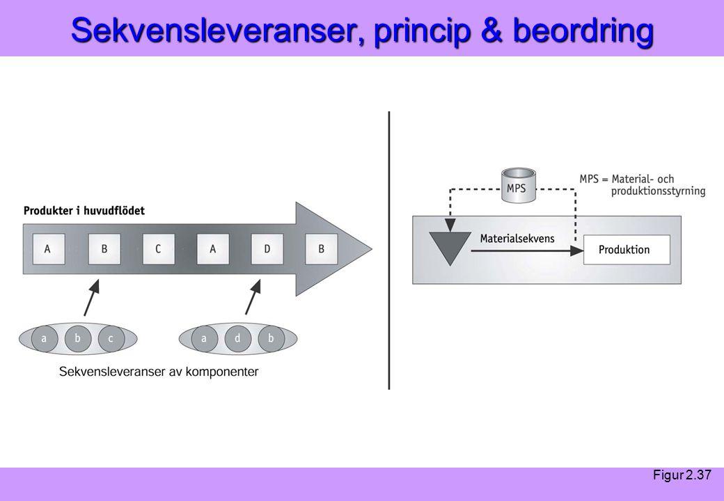 Modern Logistik Aronsson, Ekdahl, Oskarsson, Modern Logistik Aronsson, Ekdahl, Oskarsson, © Liber 2003 Sekvensleveranser, princip & beordring Figur 2.37