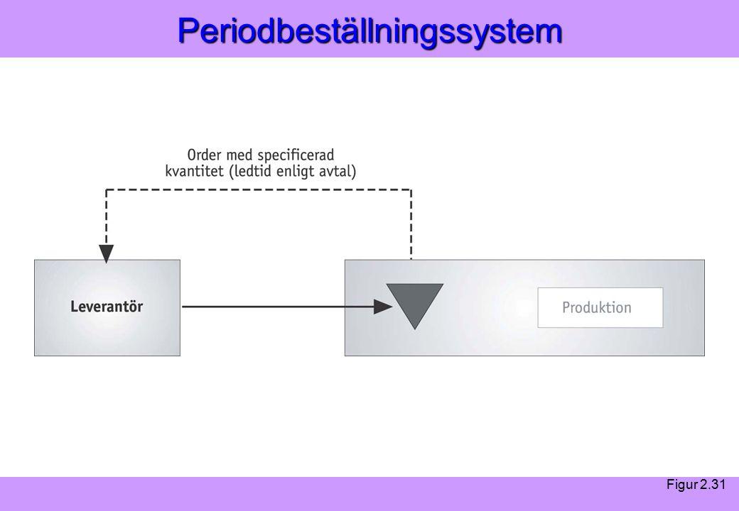 Modern Logistik Aronsson, Ekdahl, Oskarsson, Modern Logistik Aronsson, Ekdahl, Oskarsson, © Liber 2003Periodbeställningssystem Figur 2.31