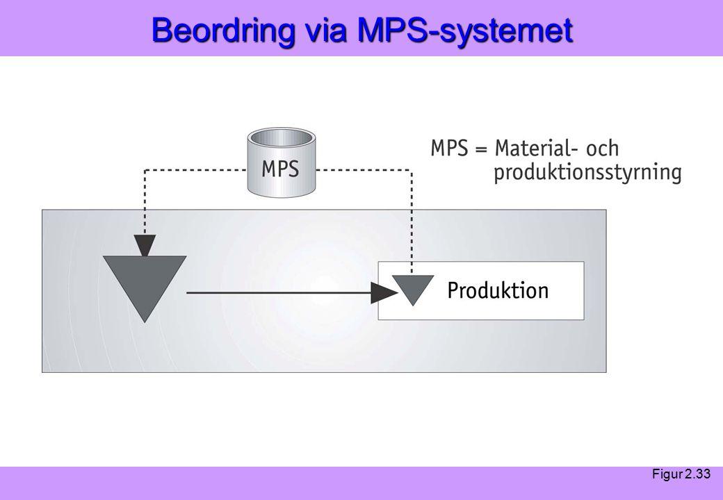 Modern Logistik Aronsson, Ekdahl, Oskarsson, Modern Logistik Aronsson, Ekdahl, Oskarsson, © Liber 2003 Beordring via MPS-systemet Figur 2.33