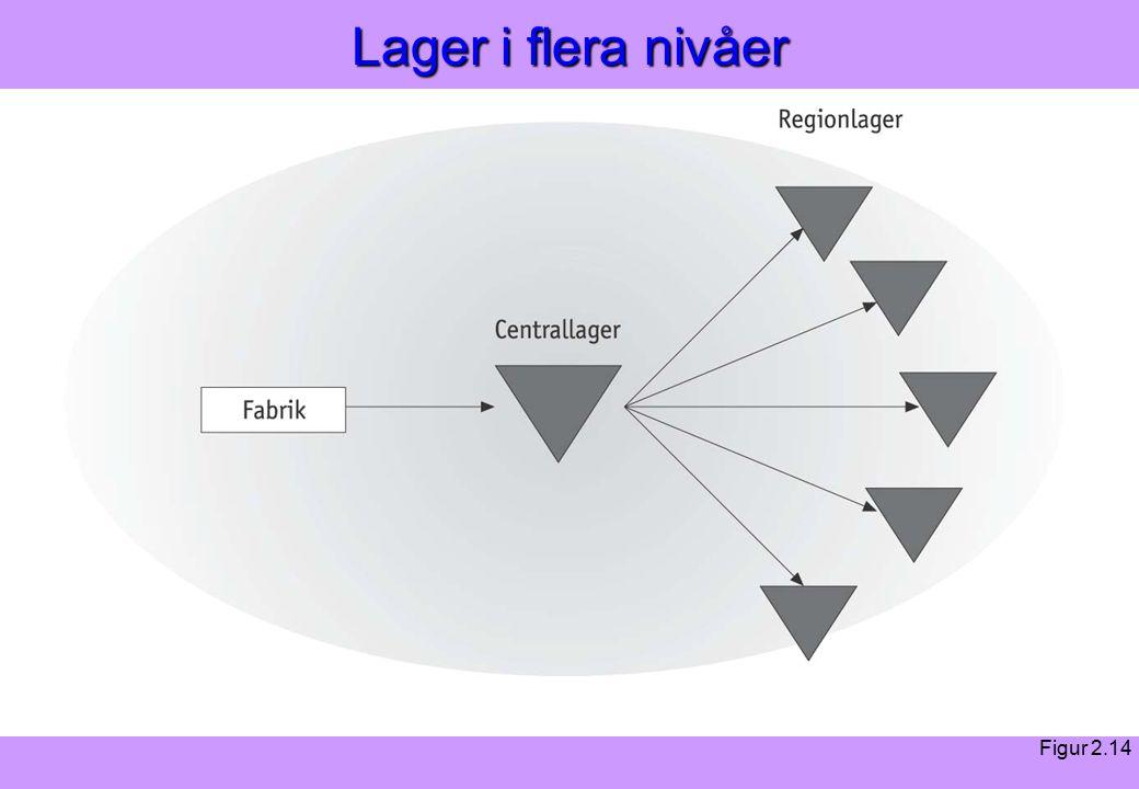 Modern Logistik Aronsson, Ekdahl, Oskarsson, Modern Logistik Aronsson, Ekdahl, Oskarsson, © Liber 2003 Lager i flera nivåer Figur 2.14