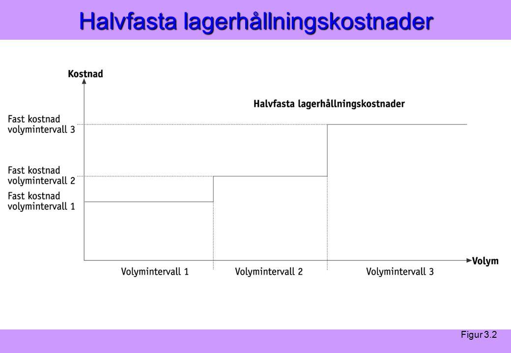 Modern Logistik Aronsson, Ekdahl, Oskarsson, Modern Logistik Aronsson, Ekdahl, Oskarsson, © Liber 2003 Halvfasta lagerhållningskostnader Figur 3.2