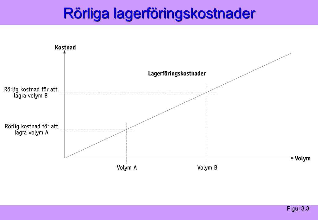 Modern Logistik Aronsson, Ekdahl, Oskarsson, Modern Logistik Aronsson, Ekdahl, Oskarsson, © Liber 2003 Rörliga lagerföringskostnader Figur 3.3
