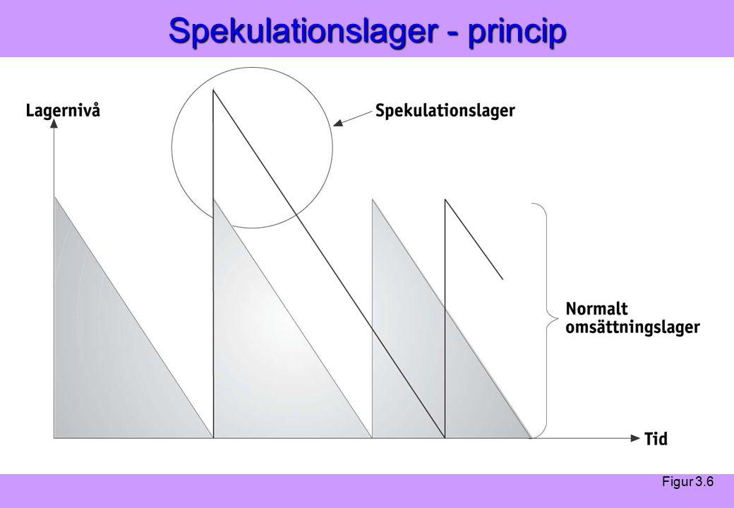 Modern Logistik Aronsson, Ekdahl, Oskarsson, Modern Logistik Aronsson, Ekdahl, Oskarsson, © Liber 2003 Spekulationslager - princip Figur 3.6