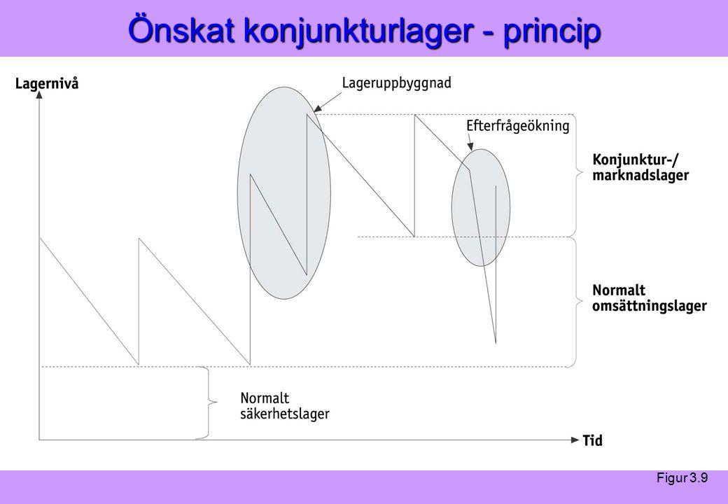 Modern Logistik Aronsson, Ekdahl, Oskarsson, Modern Logistik Aronsson, Ekdahl, Oskarsson, © Liber 2003 Önskat konjunkturlager - princip Figur 3.9