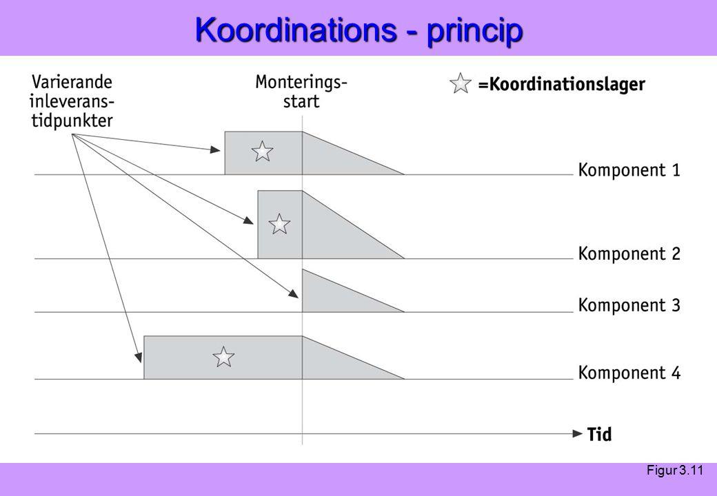 Modern Logistik Aronsson, Ekdahl, Oskarsson, Modern Logistik Aronsson, Ekdahl, Oskarsson, © Liber 2003 Koordinations - princip Figur 3.11