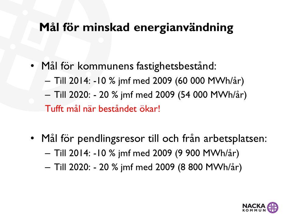 Mål för minskad energianvändning Mål för kommunens fastighetsbestånd: – Till 2014: -10 % jmf med 2009 (60 000 MWh/år) – Till 2020: - 20 % jmf med 2009 (54 000 MWh/år) Tufft mål när beståndet ökar.
