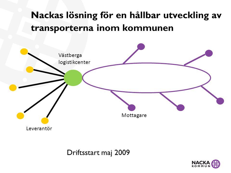 Nackas lösning för en hållbar utveckling av transporterna inom kommunen Mottagare Leverantör Västberga logistikcenter Driftsstart maj 2009