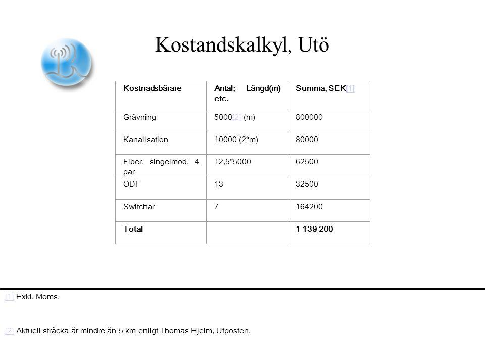 KostnadsbärareAntal; Längd(m) etc.