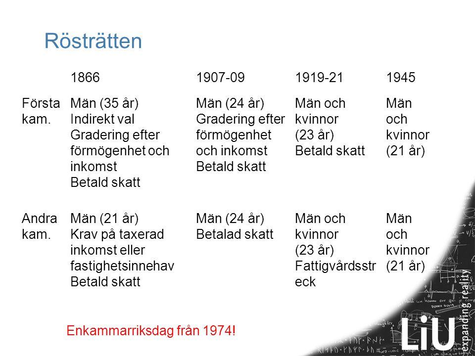 Rösträtten 18661907-091919-211945 Första kam. Män (35 år) Indirekt val Gradering efter förmögenhet och inkomst Betald skatt Män (24 år) Gradering efte