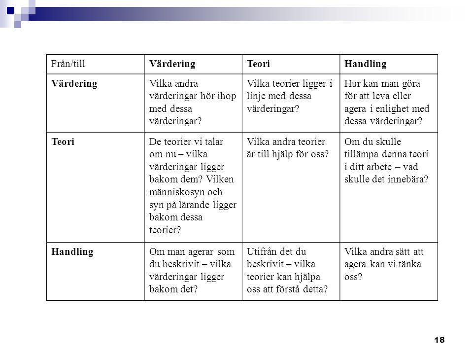 18 Från/tillVärderingTeoriHandling VärderingVilka andra värderingar hör ihop med dessa värderingar? Vilka teorier ligger i linje med dessa värderingar