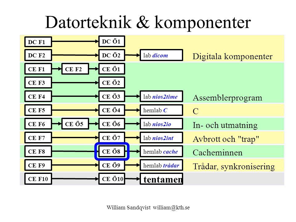 William Sandqvist william@kth.se Beräkning av hitrate Önskas t AVG 8 ns Med hitrate 95% blir medelaccesstiden 8 ns trots att vi använder ett långsamt main memory med accesstiden 70 ns !