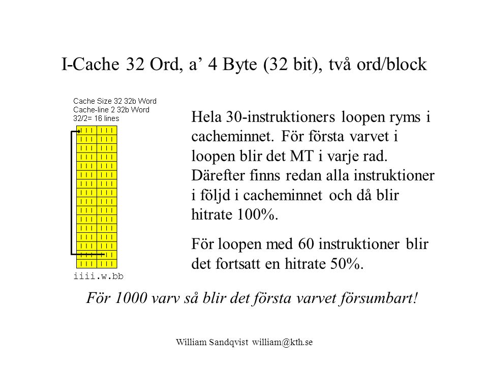 William Sandqvist william@kth.se I-Cache 32 Ord, a' 4 Byte (32 bit), två ord/block Hela 30-instruktioners loopen ryms i cacheminnet.