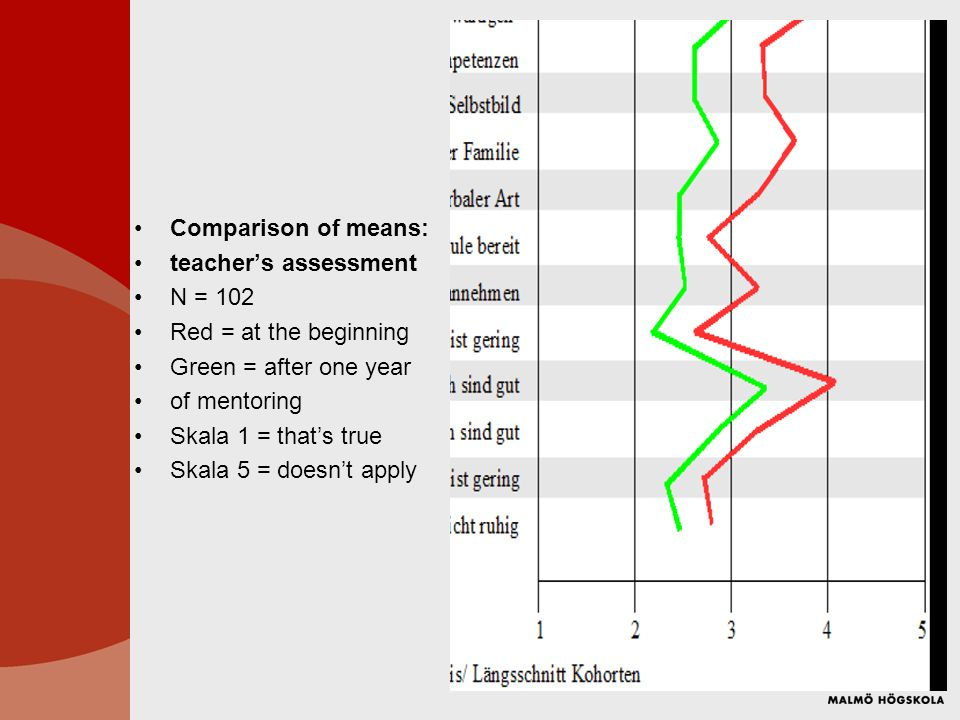 Comparison of means: teacher's assessment N = 102 Red = at the beginning Green = after one year of mentoring Skala 1 = that's true Skala 5 = doesn't apply