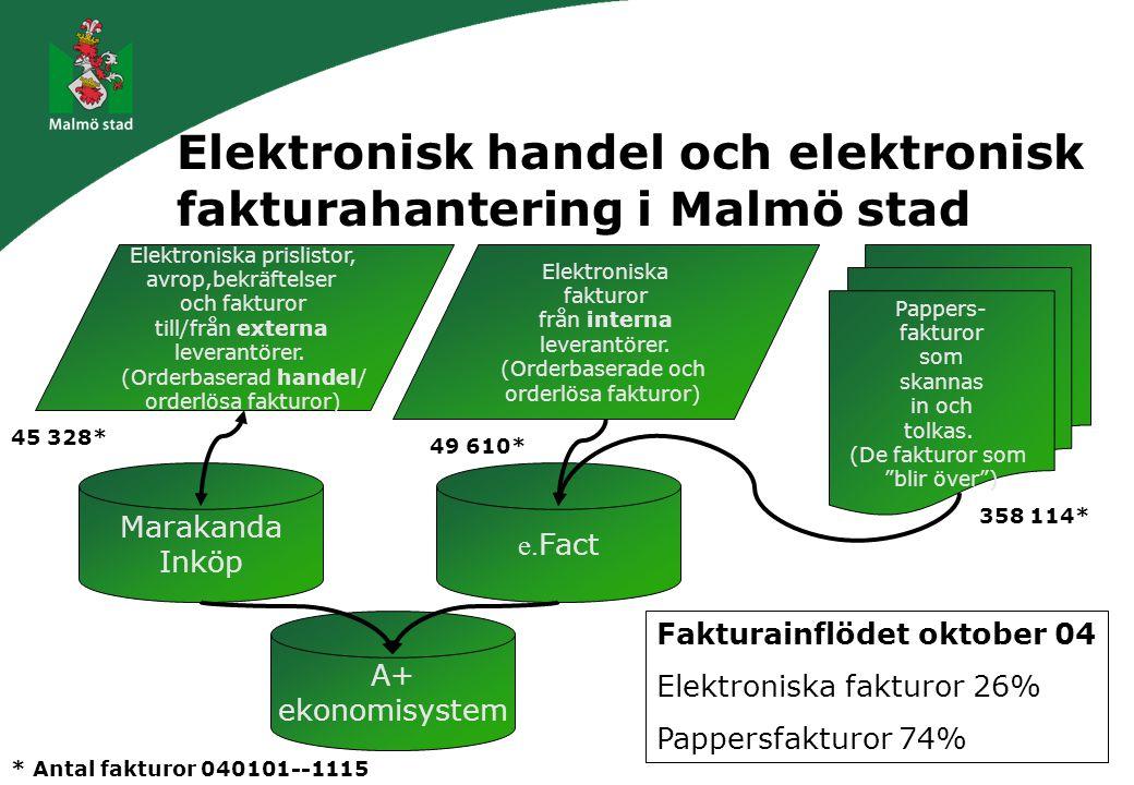 Elektronisk handel och elektronisk fakturahantering i Malmö stad Elektroniska prislistor, avrop,bekräftelser och fakturor till/från externa leverantörer.