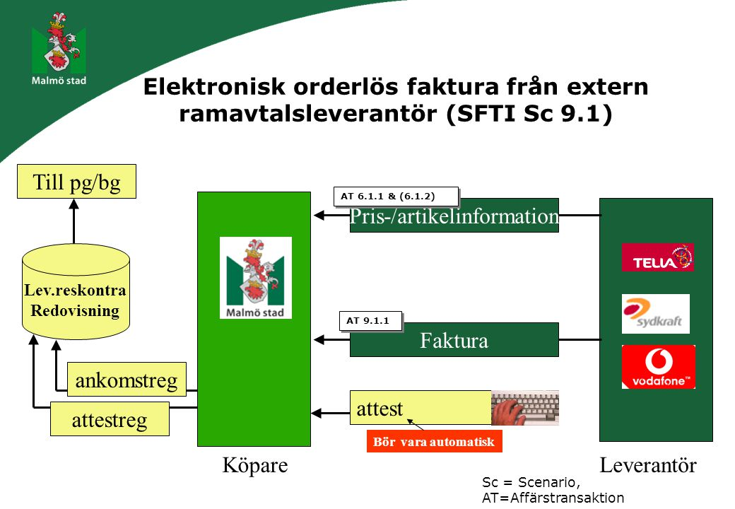 Elektronisk orderlös faktura från extern ramavtalsleverantör (SFTI Sc 9.1) KöpareLeverantör Pris-/artikelinformation Faktura Lev.reskontra Redovisning attestreg ankomstreg attest Bör vara automatisk Till pg/bg AT 6.1.1 & (6.1.2) AT 9.1.1 Sc = Scenario, AT=Affärstransaktion