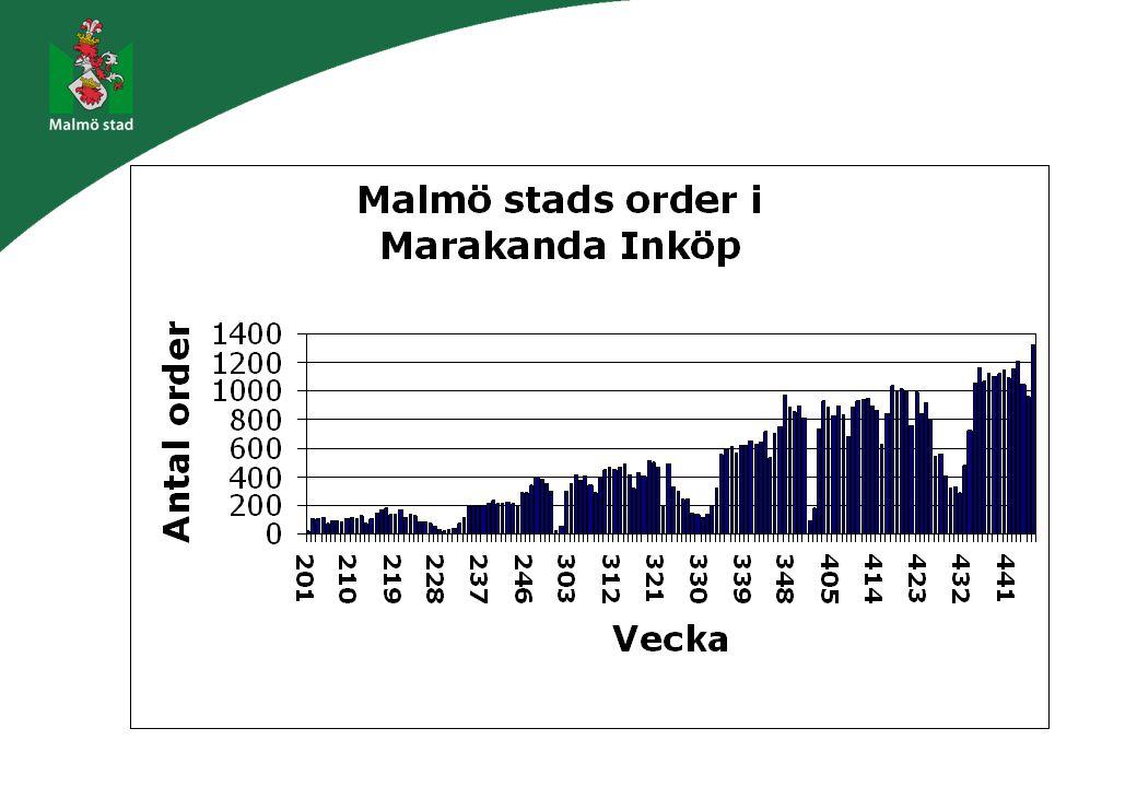 Fakta Malmö stads e-handel 600 000 leverantörsfakturor/år varav 500 000 från externa leverantörer Betalning till drygt 13 000 pg och bg varje år 25% av fakturorna från 10 leverantörer - 85 % av leverantörerna skickar 10% av fakturorna 22 leverantörer anslutna till Marakanda Inköp (varav 3 i testfas) 1 700 användare har lagt order i MI under 2004 (ca 600 beställare per vecka - totalt ca 20 000 anställda) Elektroniska order för 3 mkr per vecka 1 300 elektroniska order per vecka 40 000 artiklar i Malmö stads Marakanda Inköp