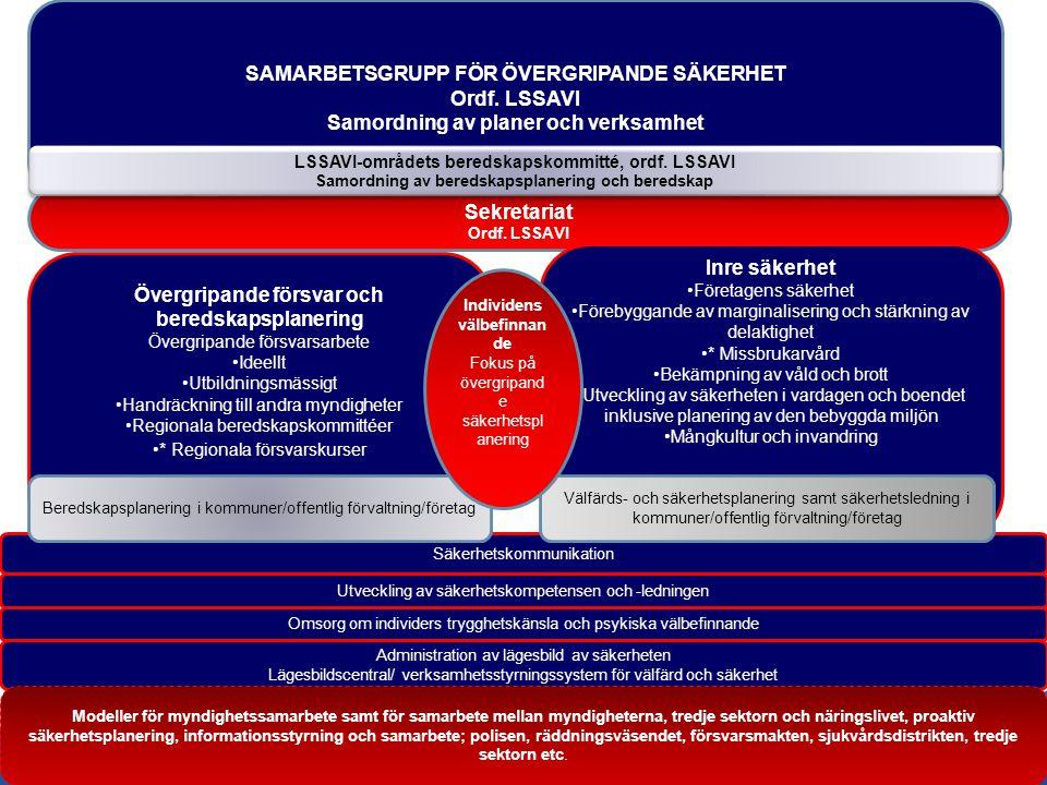 SAMARBETSGRUPP FÖR ÖVERGRIPANDE SÄKERHET Ordf. LSSAVI Samordning av planer och verksamhet Sekretariat Ordf. LSSAVI Utveckling av säkerhetskompetensen
