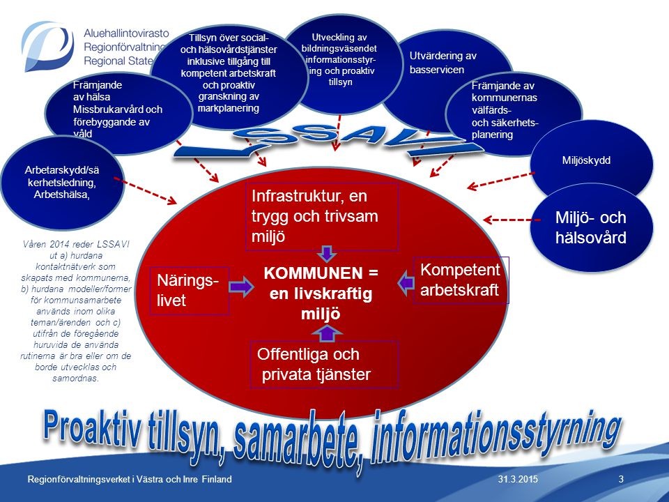 Främjande av kommunernas välfärds- och säkerhets- planering 31.3.2015Regionförvaltningsverket i Västra och Inre Finland3 Miljöskydd KOMMUNEN = en livskraftig miljö Utvärdering av basservicen Utveckling av bildningsväsendet,informationsstyr- ning och proaktiv tillsyn Tillsyn över social- och hälsovårdstjänster inklusive tillgång till kompetent arbetskraft och proaktiv granskning av markplanering Främjande av hälsa Missbrukarvård och förebyggande av våld Arbetarskydd/sä kerhetsledning, Arbetshälsa, Infrastruktur, en trygg och trivsam miljö Kompetent arbetskraft Offentliga och privata tjänster Närings- livet Miljö- och hälsovård Våren 2014 reder LSSAVI ut a) hurdana kontaktnätverk som skapats med kommunerna, b) hurdana modeller/former för kommunsamarbete används inom olika teman/ärenden och c) utifrån de föregående huruvida de använda rutinerna är bra eller om de borde utvecklas och samordnas.