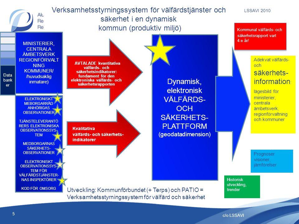 Verksamhetsstyrningssystem för välfärdstjänster och säkerhet i en dynamisk kommun (produktiv miljö) c/o LSSAVI 5 MINISTERIER, CENTRALA ÄMBETSVERK REGIONFÖRVALT NING KOMMUNER/ /huvudsaklig inmatare) ELEKTRONISKT MEBORGARRÅD ANHÖRIGAS OBSERVATIONER TJÄNSTELEVERANTÖ RERS ELEKTRONISKA OBSERVATIONSSYS- TEM MEDBORGARNAS SÄKERHETS- OBSERVATIONER ELEKTRONISKT OBSERVATIONSSYS- TEM FÖR VÄLFÄRDSTJÄNSTER- NAS INSPEKTÖRER KOD FÖR OMSORG AVTALADE kvantitativa välfärds- och säkerhetsindikatorer: fundament för den elektroniska välfärds- och säkerhetsrapporten Dynamisk, elektronisk VÄLFÄRDS- OCH SÄKERHETS- PLATTFORM (geodatadimension) Kommunal välfärds- och säkerhetsrapport vart 4:e år/ Kommunal välfärds- och säkerhetsrapport vart 4:e år/ Adekvat välfärds- och säkerhets- information : lägesbild för ministerier, centrala ämbetsverk, regionförvaltning och kommuner Historisk utveckling, trender Prognoser visioner, jämförelser Kvalitativa välfärds- och säkerhets- indikatorer Data bank er Utveckling: Kommunförbundet (+ Terps) och PATIO = Verksamhetsstyrningssystem för välfärd och säkerhet LSSAVI 2010
