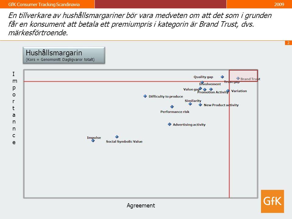 2 GfK Consumer Tracking Scandinavia2009 En tillverkare av hushållsmargariner bör vara medveten om att det som i grunden får en konsument att betala ett premiumpris i kategorin är Brand Trust, dvs.