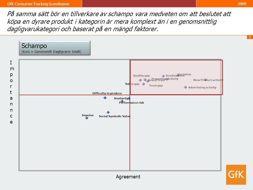 3 GfK Consumer Tracking Scandinavia2009 På samma sätt bör en tillverkare av schampo vara medveten om att beslutet att köpa en dyrare produkt i kategorin är mera komplext än i en genomsnittlig dagligvarukategori och baserat på en mängd faktorer.