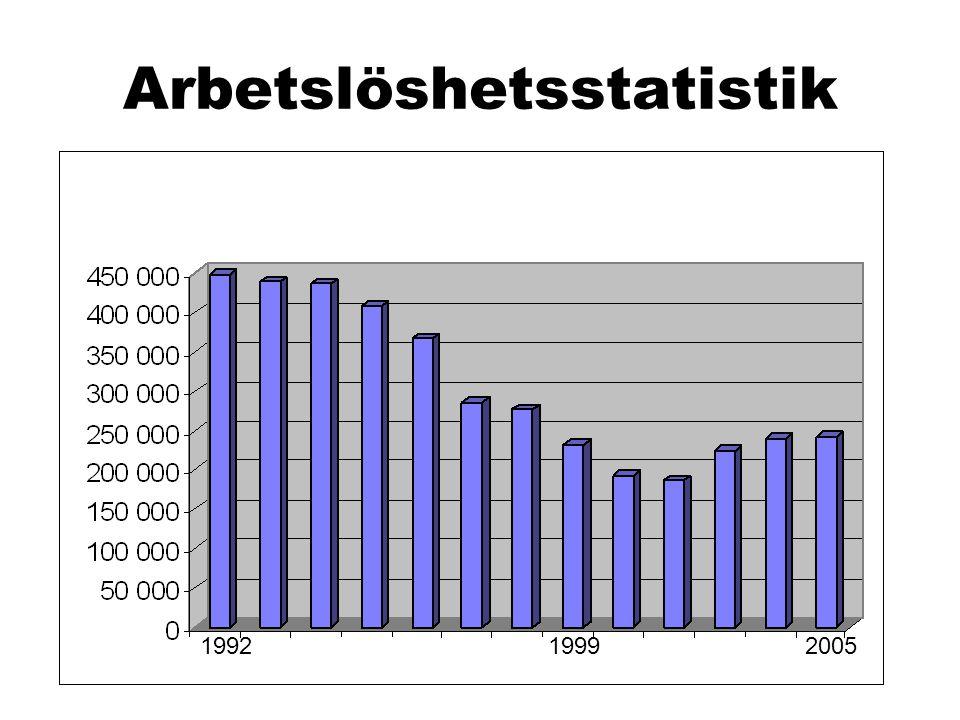 Arbetslöshetsstatistik 199219992005