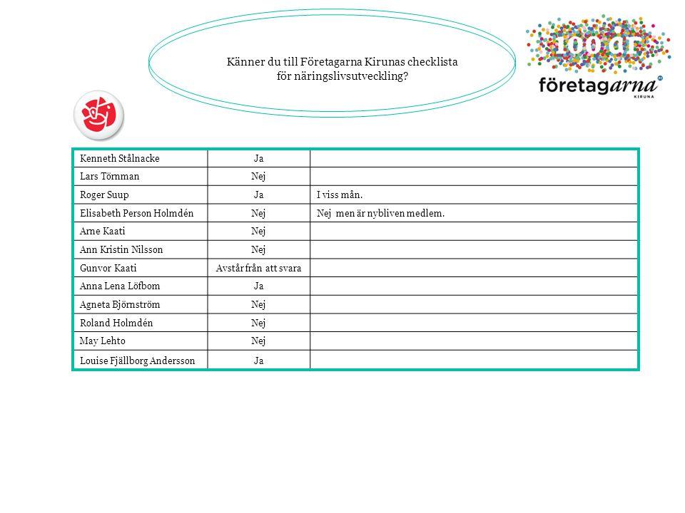 Känner du till Företagarna Kirunas checklista för näringslivsutveckling.