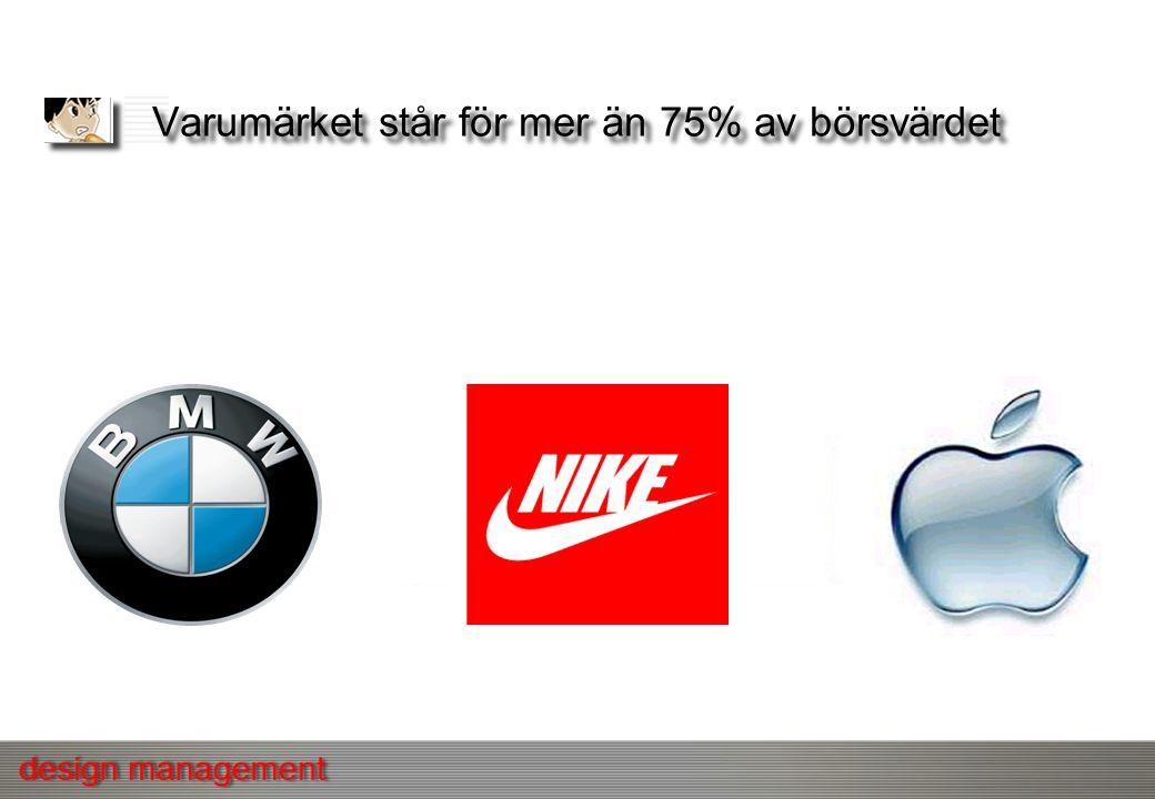 Varumärket står för mer än 75% av börsvärdet