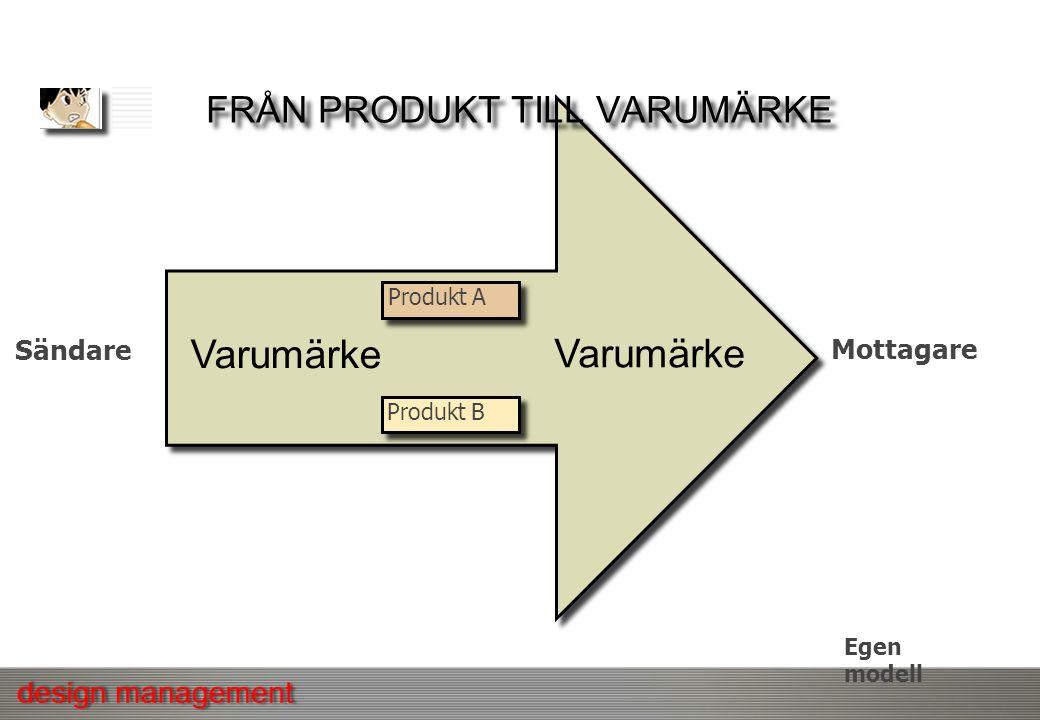 FRÅN PRODUKT TILL VARUMÄRKE Sändare Mottagare Produkt A Produkt B Varumärke Egen modell