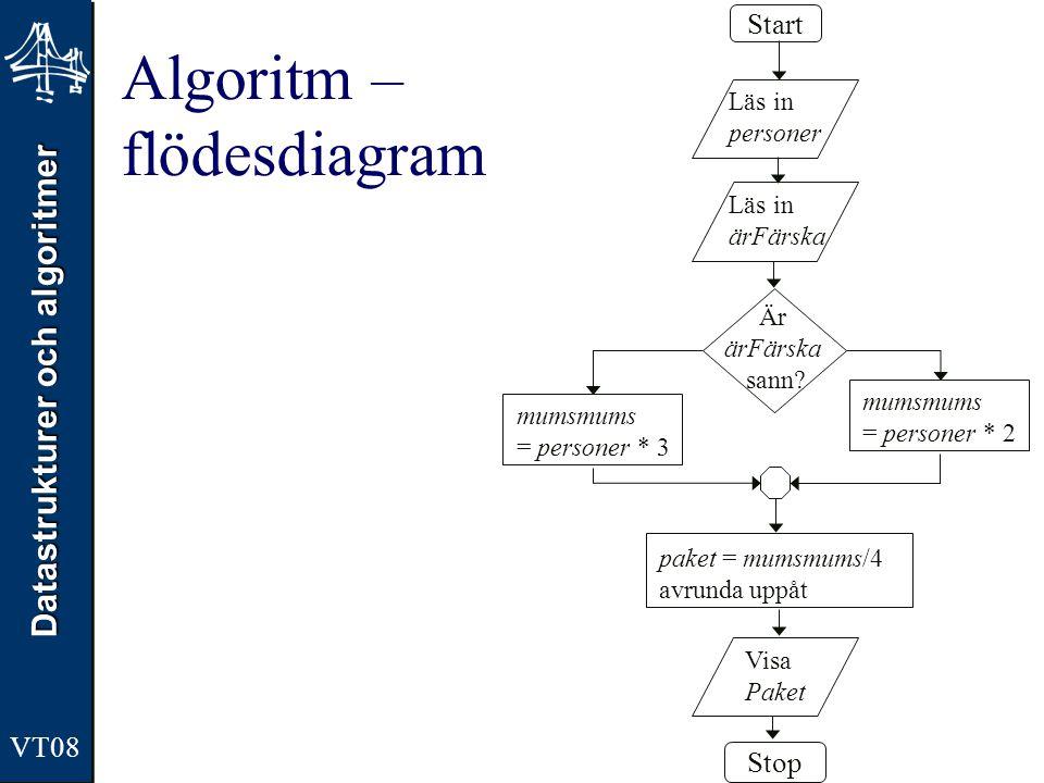 Datastrukturer och algoritmer VT08 Algoritm – flödesdiagram Start Stop Läs in personer Läs in ärFärska Visa Paket Är ärFärska sann? mumsmums = persone