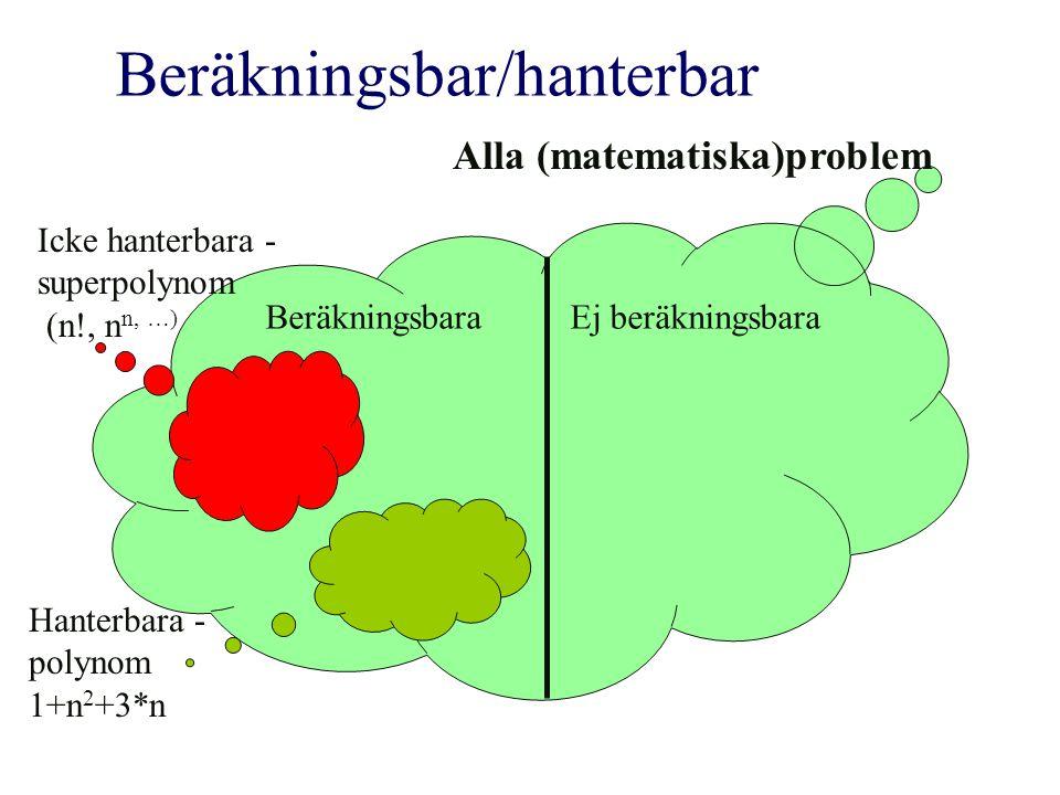 Alla (matematiska)problem Beräkningsbar/hanterbar BeräkningsbaraEj beräkningsbara Hanterbara - polynom 1+n 2 +3*n Icke hanterbara - superpolynom (n!,