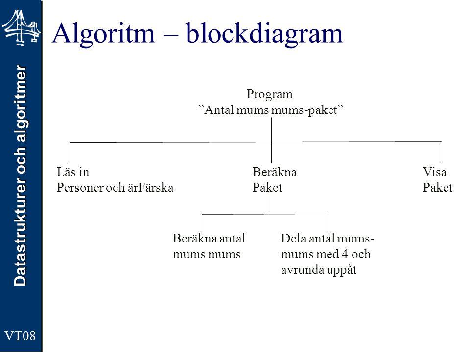 Datastrukturer och algoritmer VT08 Algoritm – blockdiagram Program Antal mums mums-paket Läs in Personer och ärFärska Beräkna Paket Visa Paket Beräkna antal mums Dela antal mums- mums med 4 och avrunda uppåt