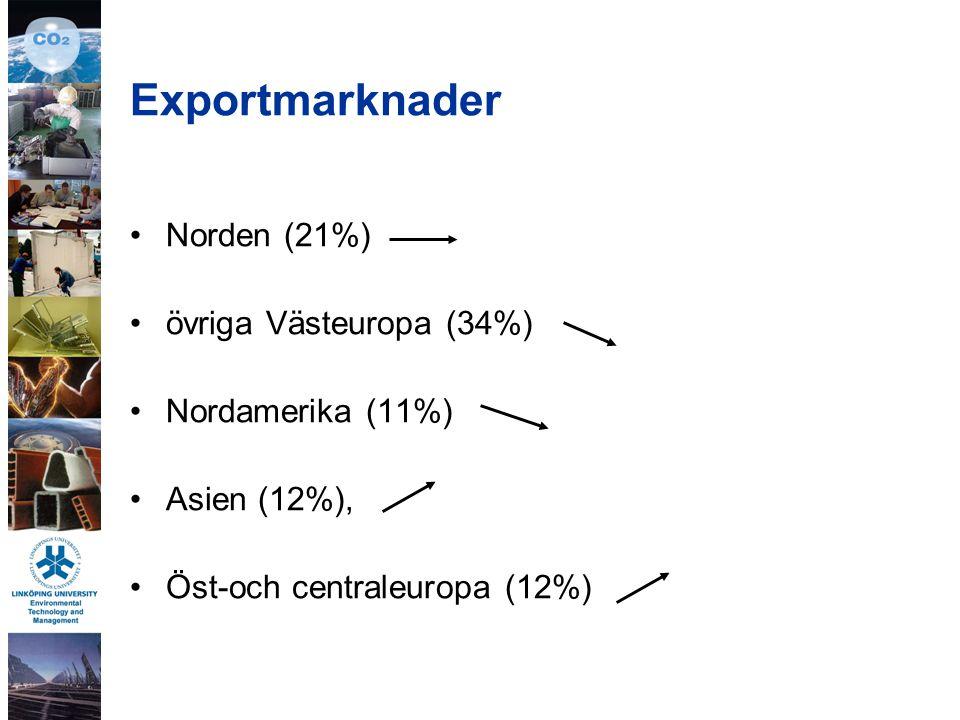 Exportmarknader Norden (21%) övriga Västeuropa (34%) Nordamerika (11%) Asien (12%), Öst-och centraleuropa (12%)