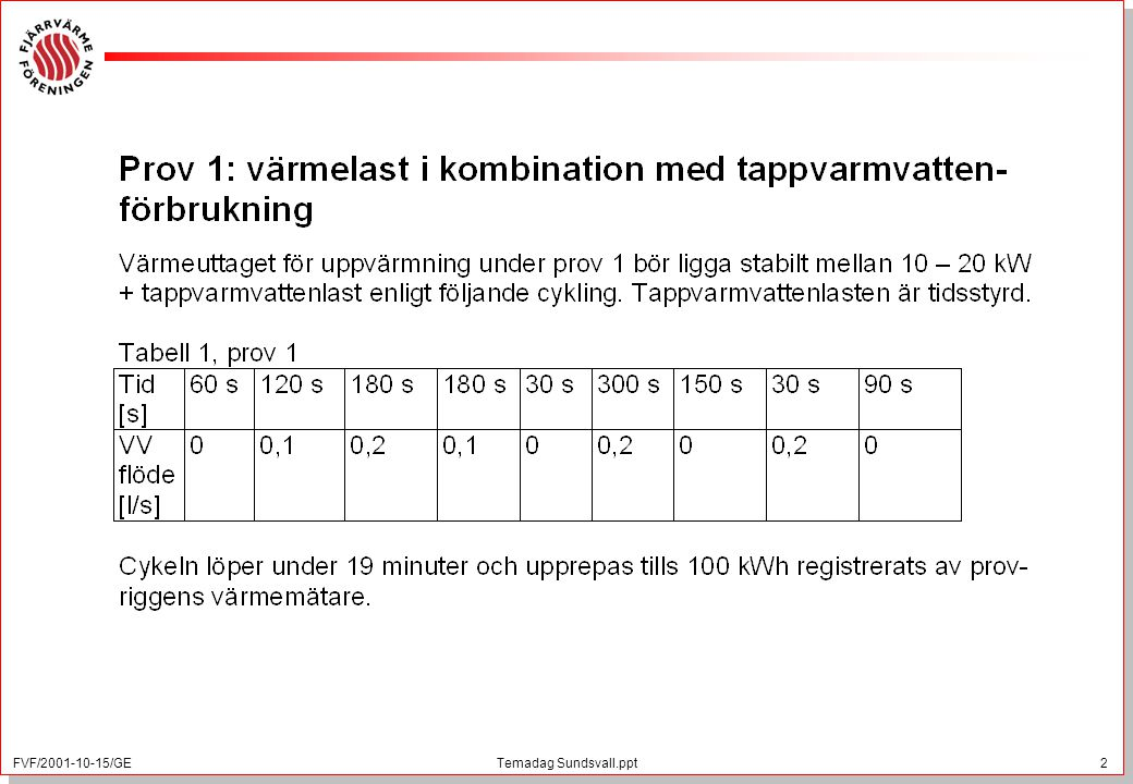 FVF/2001-10-15/GE 2 Temadag Sundsvall.ppt