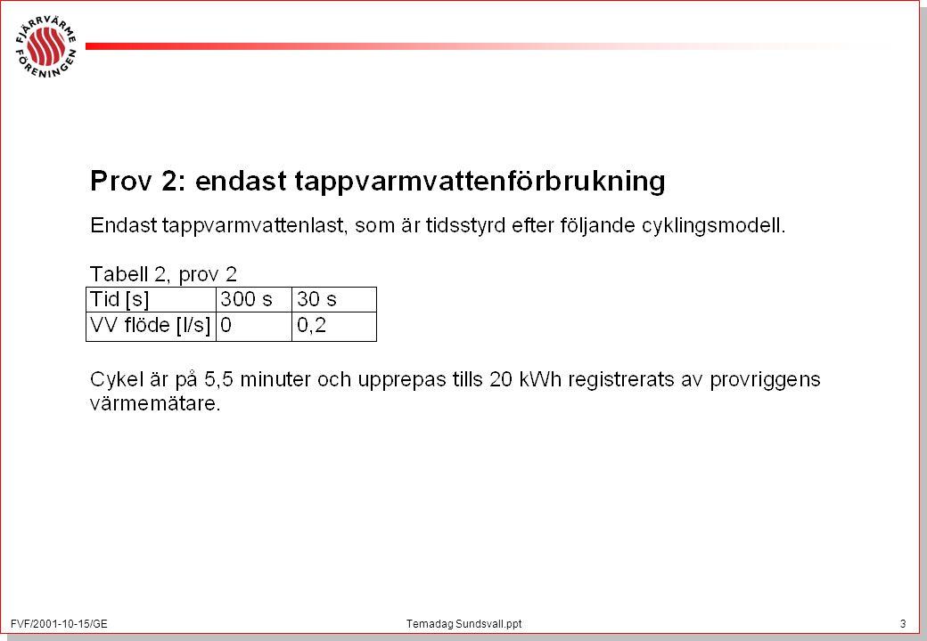FVF/2001-10-15/GE 4 Temadag Sundsvall.ppt Utförd kontroll av SP på värmemätare, uppdragsgivare Fjärrvärmeföreningen –Värmemätarna är uttagna från olika fjärrvärmeföretag och värmemätarna är av olika fabrikat.