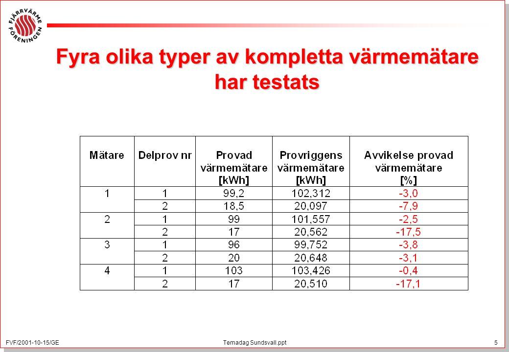 FVF/2001-10-15/GE 5 Temadag Sundsvall.ppt Fyra olika typer av kompletta värmemätare har testats