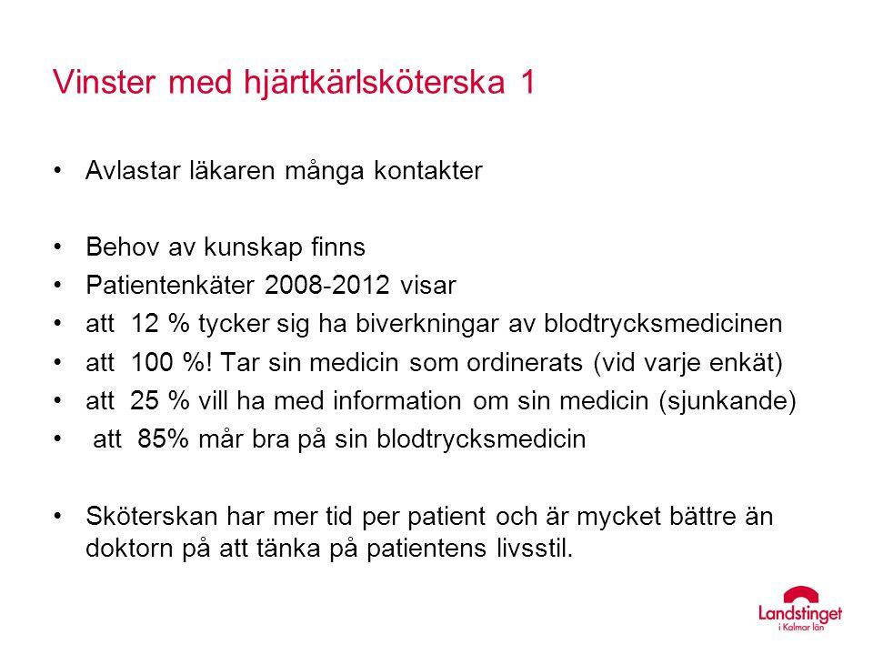 Vinster med hjärtkärlsköterska 1 Avlastar läkaren många kontakter Behov av kunskap finns Patientenkäter 2008-2012 visar att 12 % tycker sig ha biverkn